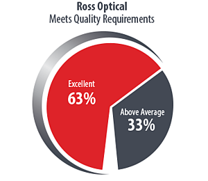Ross-Pie-Chart2017-Meet-Quality-Requirements.png