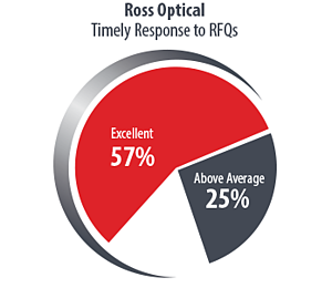Ross-Pie-Chart2017-Response-Time.png