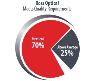 Ross-Pie-Chart2018-Meet-Quality-Requirements