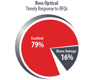 Ross-Pie-Chart2018-Response-Time