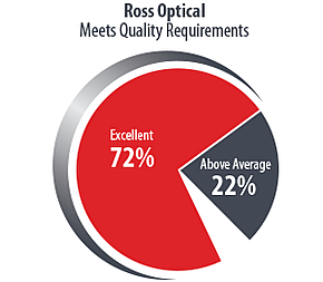 Ross-Pie-Chart2019-Meet-Quality-Requirements