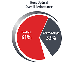Ross-Pie-Chart2019-Overall-Performance